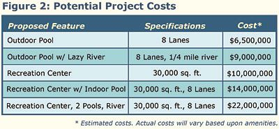 Figure 2: Potential Project Costs
